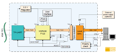 ACTIface block diagram